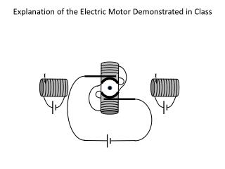 Explanation of the Electric Motor Demonstrated in Class