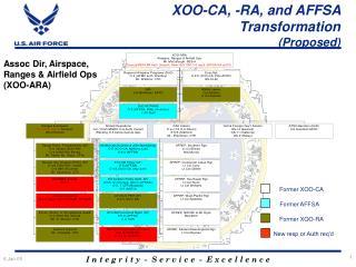 XOO-CA, -RA, and AFFSA Transformation (Proposed)