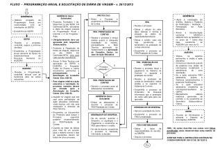 FLUXO  -  PROGRAMAÇÃO ANUAL E SOLICITAÇÃO DE DIÁRIA DE VIAGEM – v. 28/12/2012