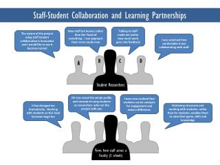 Staff-Student Collaboration and Learning Partnerships