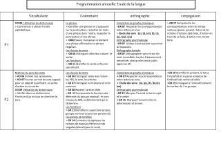 Programmation annuelle: Etude de la langue