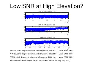 Low SNR at High Elevation?