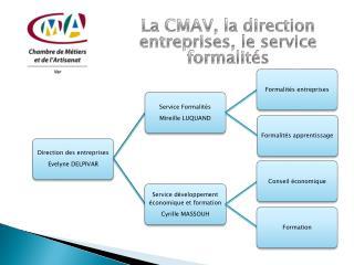 La CMAV, la direction entreprises, le service formalités