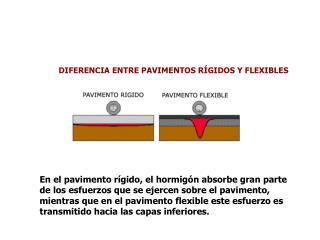 Diferencia entre Pavimentos
