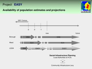 Availability of population estimates and projections