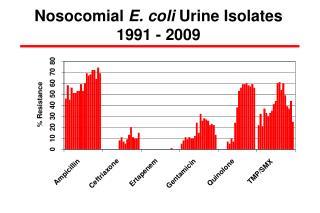 Nosocomial  E. coli  Urine Isolates 1991 - 2009