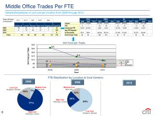 Middle Office Trades Per FTE