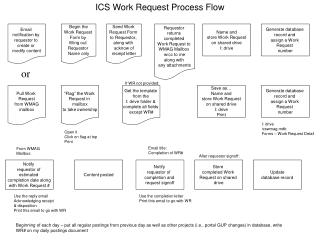 ICS Work Request Process Flow