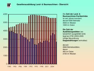 Gesellenausbildung Land- & Baumaschinen - Übersicht