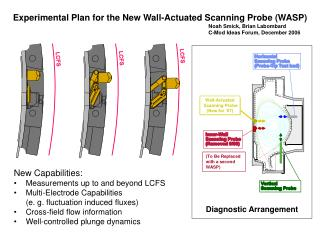 Experimental Plan for the New Wall-Actuated Scanning Probe (WASP)