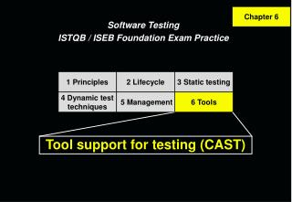 Tool support for testing CAST