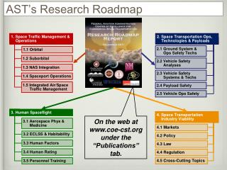 AST's Research Roadmap