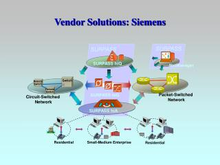 Vendor Solutions: Siemens