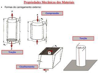 Propriedades Mec�nicas dos Materiais