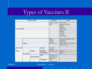 Types of Vaccines II