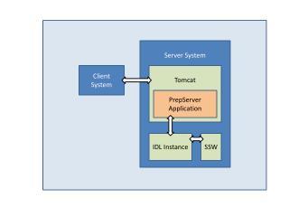 Client System
