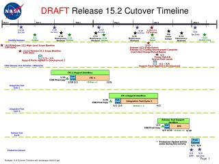 DRAFT  Release 15.2 Cutover Timeline