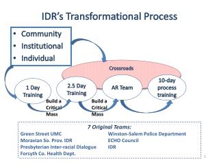 IDR's Transformational Process