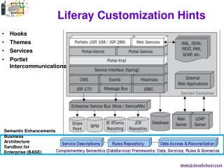 Liferay Customization Hints