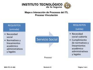 Mapa e Interacción de Procesos del ITL Proceso Vinculación