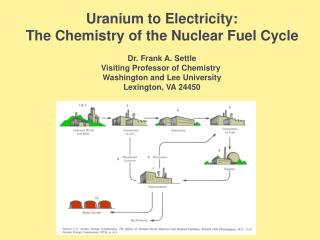 Uranium to Electricity: The  Chemistry of the Nuclear Fuel Cycle Dr. Frank A. Settle