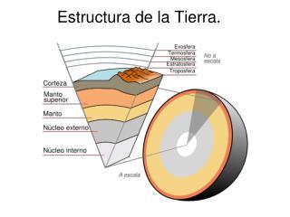 Estructura de la Tierra.