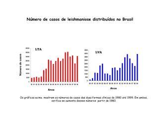 Número de casos de leishmaniose distribuídos no Brasil