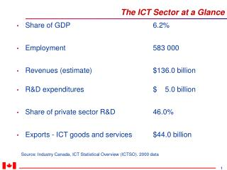 The ICT Sector at a Glance