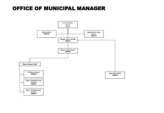 OFFICE OF MUNICIPAL MANAGER