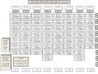 جدول دروس،  رشته مهندسي فناوری اطلاعات دانشگاه صنعتي كرمانشاه