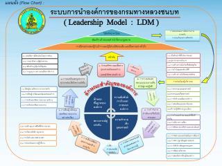 ระบบการนำองค์การของกรมทางหลวงชนบท (  Leadership Model  :   LDM  )