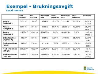 Exempel - Brukningsavgift (exkl moms)