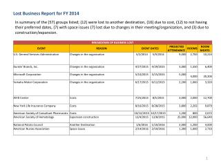 Lost Business Report for FY 2014
