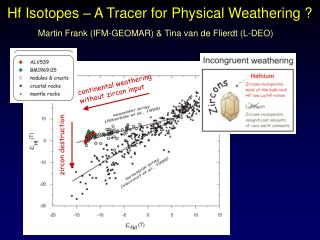 Hf Isotopes – A Tracer for Physical Weathering ?