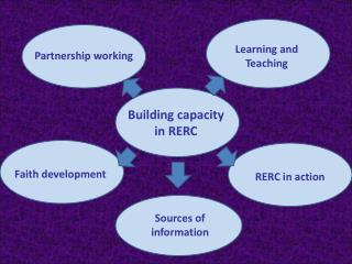 Building capacity in RERC