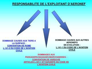 RESPONSABILITE DE L'EXPLOITANT D'AERONEF