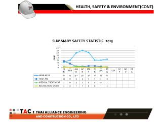 HEALTH, SAFETY & ENVIRONMENT(CONT)