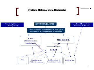 Système National de la Recherche