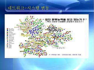 네트워크 - 시스템 변동