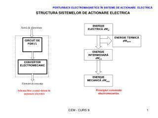 PERTURBAŢII ELECTROMAGNETICE ÎN SISTEME DE ACŢIONARE  ELECTRICĂ