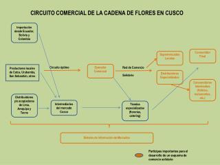 Productores locales de Calca, Urubamba, San Sebastián, otros