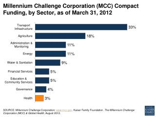 Millennium Challenge Corporation (MCC) Compact Funding, by Sector, as of March 31, 2012