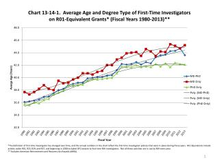 History: Policy & Rate of Entry of New Investigators
