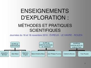 ENSEIGNEMENTS D'EXPLORATION :