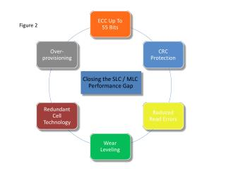 Closing the SLC / MLC Performance Gap