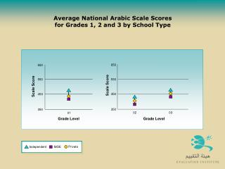 Average National Arabic Scale Scores  for Grades 1, 2 and 3 by School Type