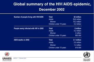 Global summary of the HIV/AIDS epidemic,  December 2002
