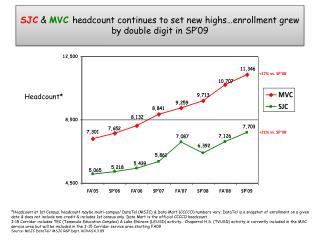 SJC &  MVC headcount continues to set new highs…enrollment grew by double digit in SP'09