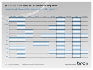 * MST = multipe search technology          Source: ST-Company-Websites / reference customers