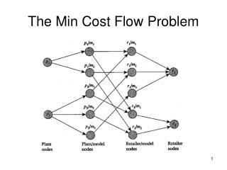 The Min Cost Flow Problem